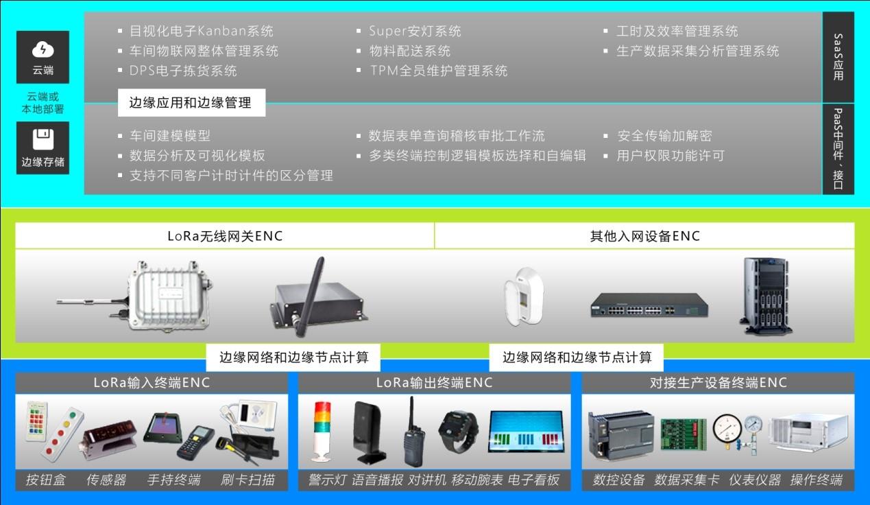 安灯系统|andon|andon系统|安东系统|MES系统|物料拉动|电子拣货系统|电子看板系统|全员维护管理系统|物料配送系统|工时及效率管理系统|车间物联网
