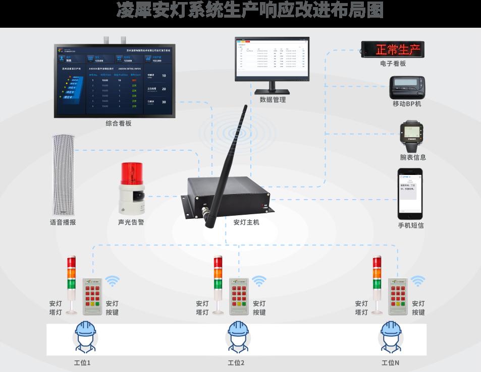 安灯系统|工业互联网|上云上平台|企业上云上平台|andon系统|LoRa组网|MES系统|电子拣货系统|电子看板系统|全员维护管理系统|物料配送系统|工时及效率管理系统|车间物联网