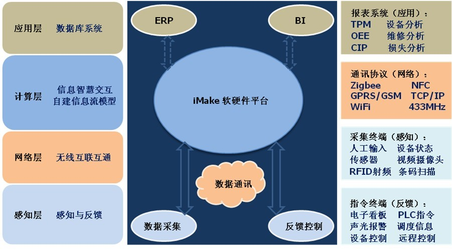 iMake技术体系