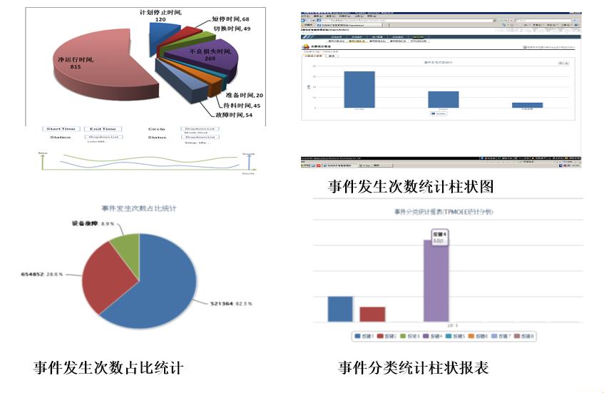 基于tpmoee的精益生产管理系统对生产过程管理的实施