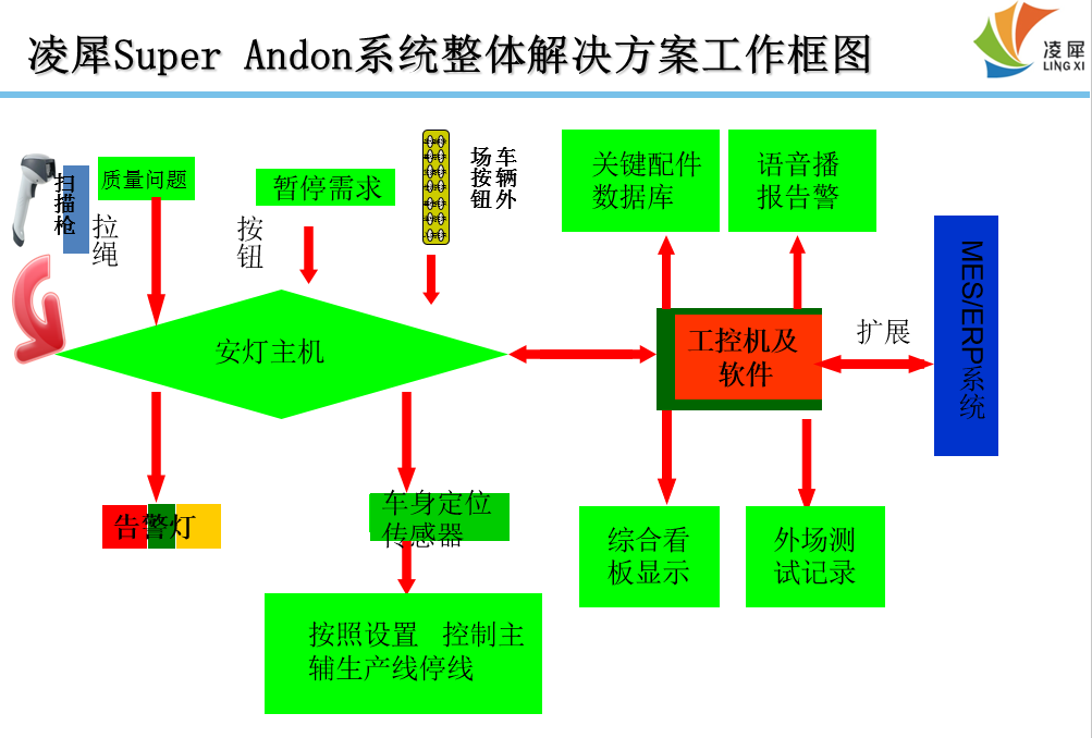 主辅线相互控制停线和启动Andon系统需求 实现主、辅线相互自动控制,在主辅线任意工位发生影响生产的情况时短期告警并进行处理,在到达规定位置时按照设置实现自动定位停线 功能要求: 1、平准化生产,需要主线节拍和辅线节拍相互匹配,实现自动化控制; 2、确保工序之间不接收,不制造,不传递缺陷 3、在多个辅线问题影响时能够根据规定计算判定原因归属 4、系统管理软件一方面是能够根据需要扩展到Andon系统的其他功能,另一方面是能够扩展到MES、ERP等管理系统,实现单一数据来源和数据共享。 5、系统能够根据需要更