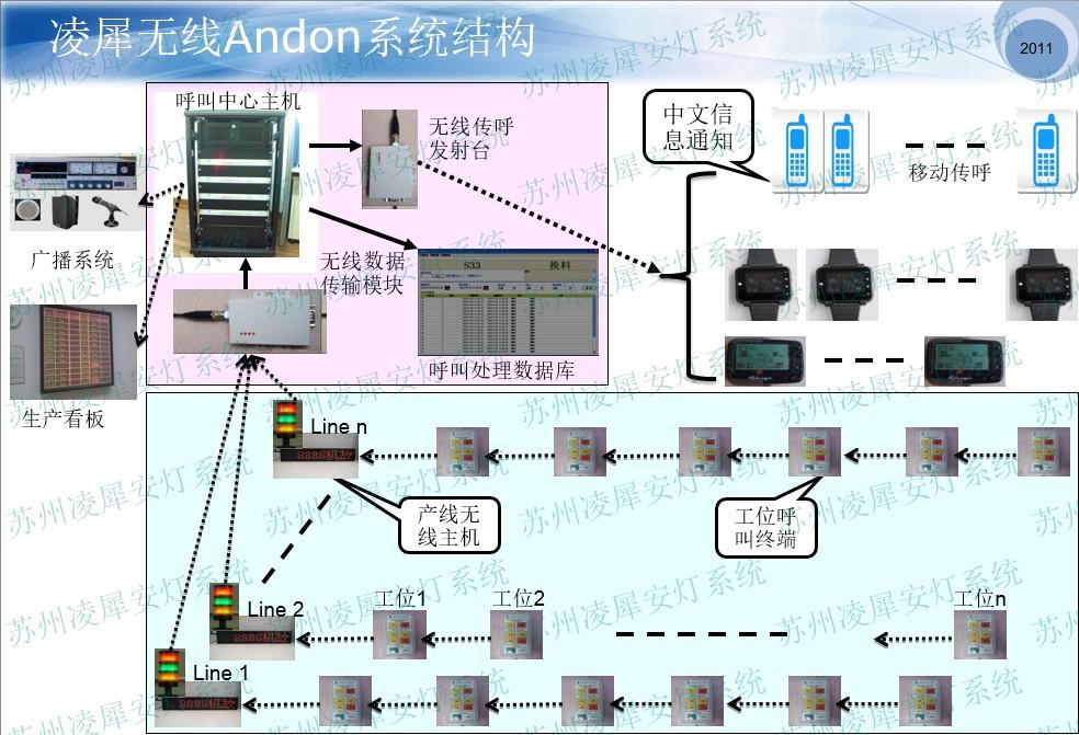 Andon系统|安灯系统