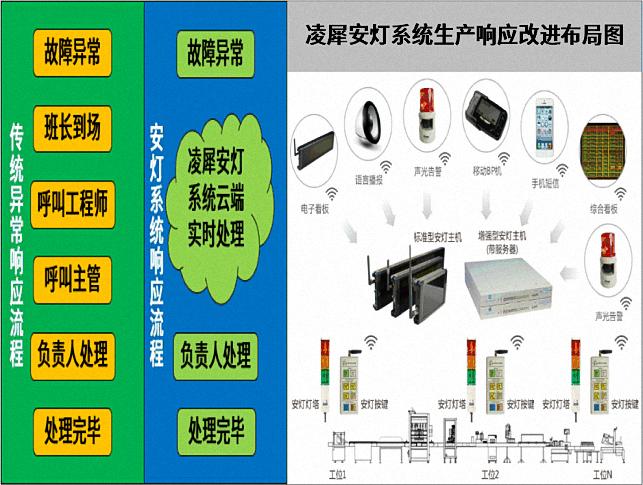 安灯系统产品示意图