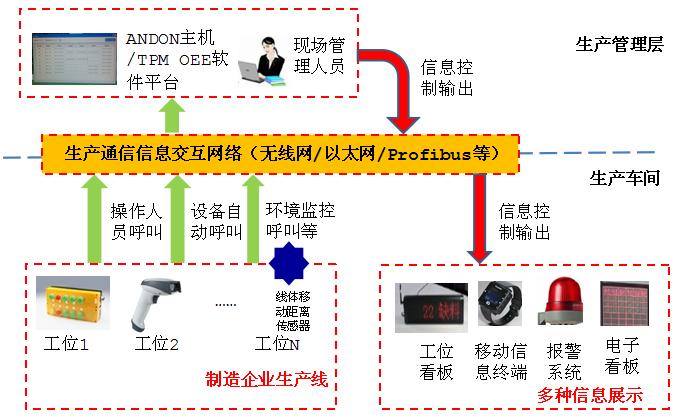 凌犀Super Andon无线智能安灯系统应用