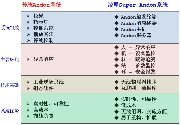 凌犀Super Andon无线智能安灯系统对比