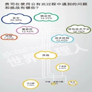 2018中国企业云计算应用现状及需求调研报告